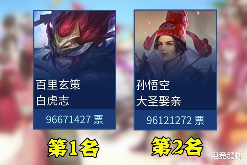 王者荣耀:5周年投票倒计时,前2名仅差55W票,最大赢家又是猴?插图(1)