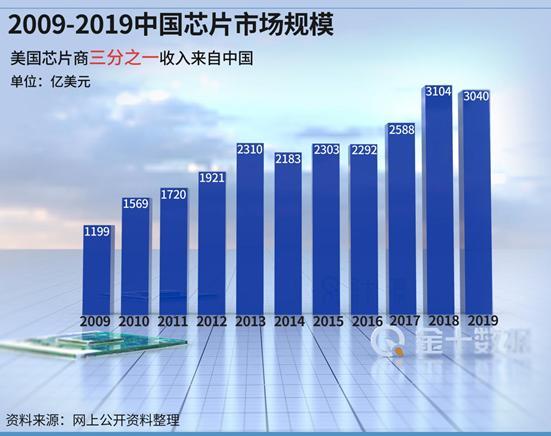 美智庫專傢:中國投資是美國1000倍!未來芯片或將一文不值?-圖3