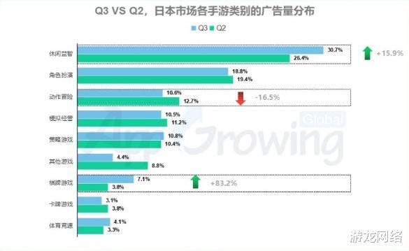 灰姑娘丶梧桐_Q3日本买量:休闲游戏占手游买量3成以上,环比上升15.9%-第2张图片-游戏摸鱼怪