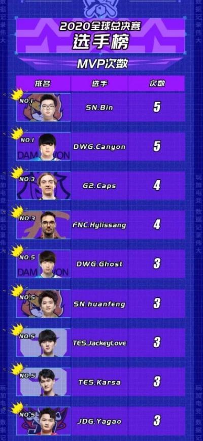 开心成人激情网_JJB LOL:世界赛MVP榜更新 Bin和canyon并列第一-第2张图片-游戏摸鱼怪