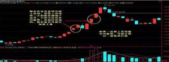 """中國股市:反復牢記""""錘子線買進,上吊線賣出"""",練到極致是絕活-圖10"""
