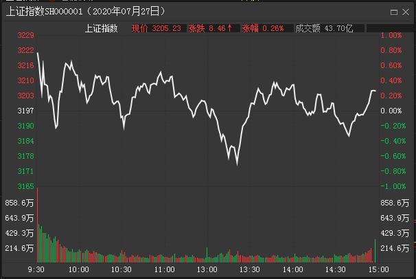 中國股市:三大指數縮量震蕩,四次上沖失敗,新一輪暴風雨開啟?-圖5
