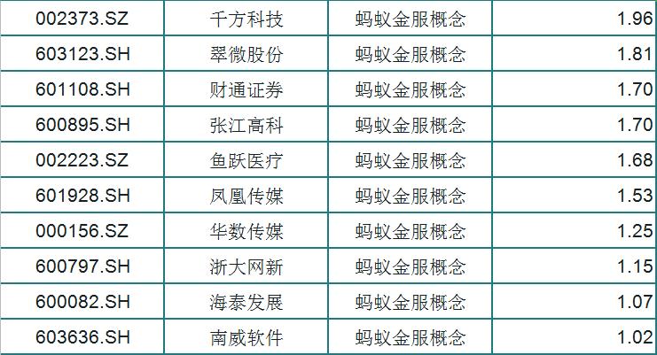 """螞蟻金服""""再現""""?A股29隻漲幅趨勢優秀概念股江湖再現-圖3"""