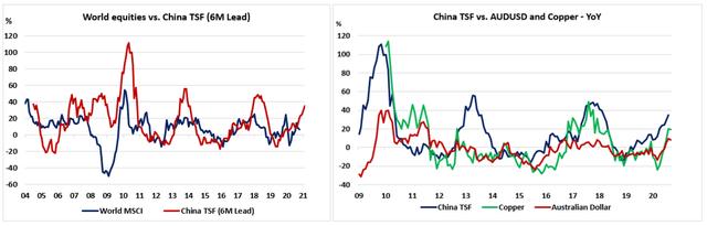 中國的流動性可能不足以對抗全球冬季蕭條-圖4