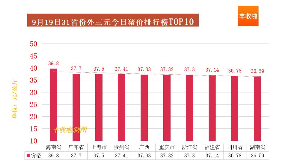 豐收啦價格排行榜:今日豬價斷崖式下跌-圖4