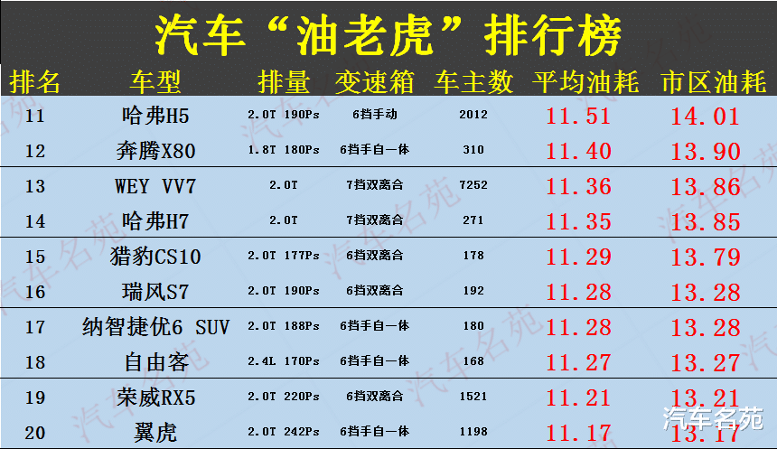 """車主公認""""最費油""""汽車榜單出爐!40款車型遭曝光,國產車再次霸榜!-圖3"""