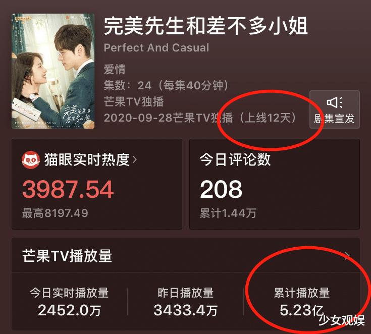 芒果TV又一輕甜劇大火,熱播12天收視破5.2億,連看7集停不住啦-圖3