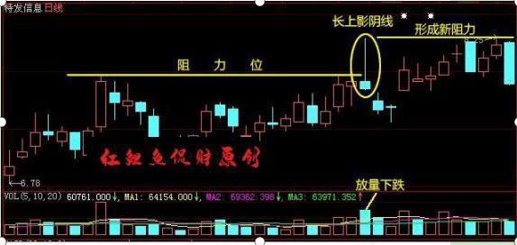 中國牛市:當你看到這種上影線試盤,不要猶豫,跟上莊傢吃肉-圖3