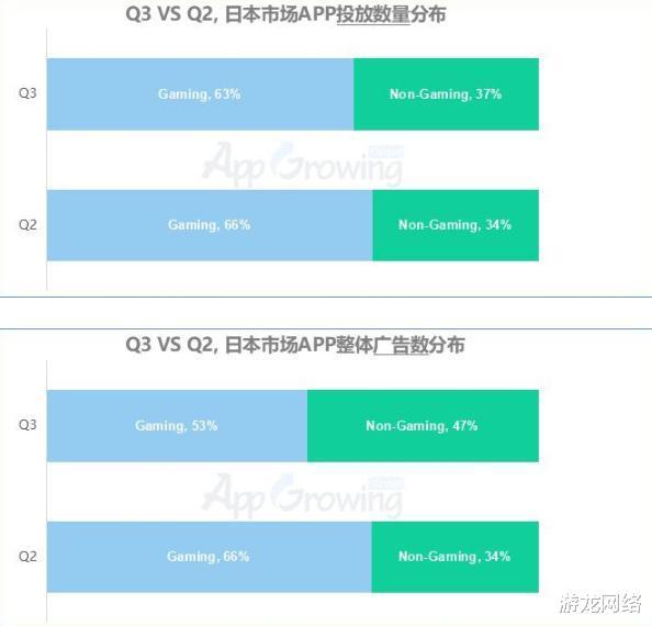 灰姑娘丶梧桐_Q3日本买量:休闲游戏占手游买量3成以上,环比上升15.9%-第1张图片-游戏摸鱼怪