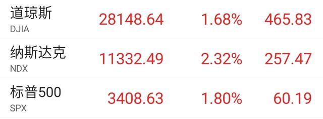隔夜美股收漲,A股假期相關指標均偏多!-圖2