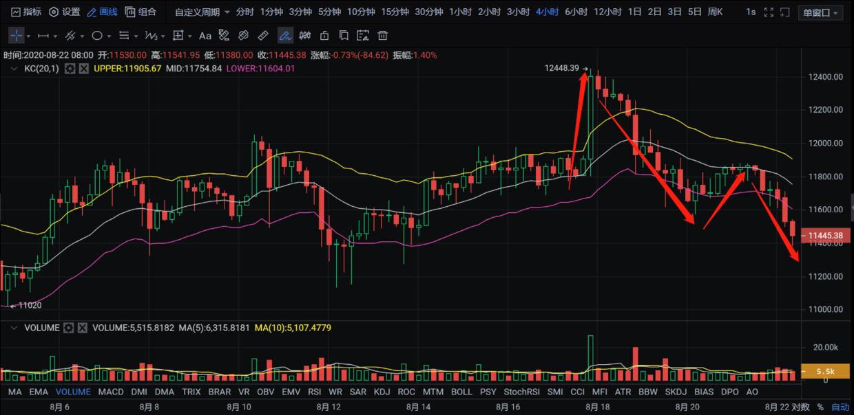 子禹 | (8/22)幣圈市場即將迎來流水潺潺式下行-圖2