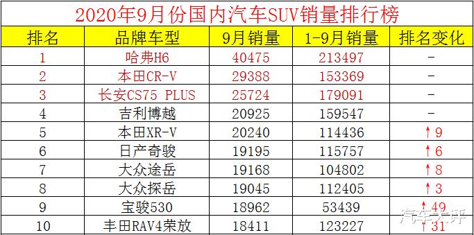9月國內汽車SUV銷量排行榜:哈弗H6繼續蟬聯冠軍,本田CR-V次席-圖3