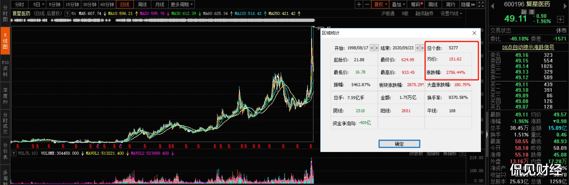 """股價大跌40%,商譽超90億,民營醫藥巨頭的""""捷徑""""還能走多遠?-圖3"""