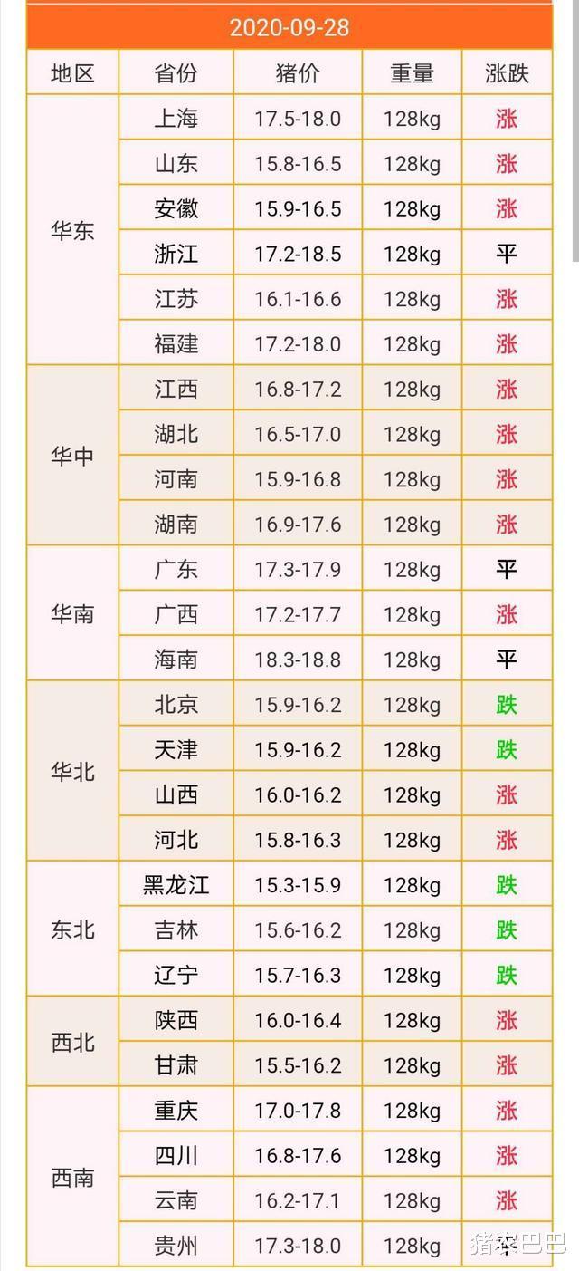 """二師兄""""步步高升"""",17省豬價飄紅,能否沖破18元/斤呢?-圖2"""