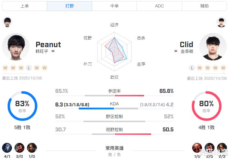 S10小組賽BO1 LGD vs GEN.G,中野發揮成勝利的關鍵-圖7