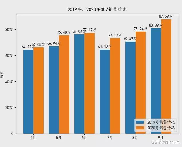9月乘用車銷量排名:皓影跌出SUV前20 GL8月銷破2萬-圖5