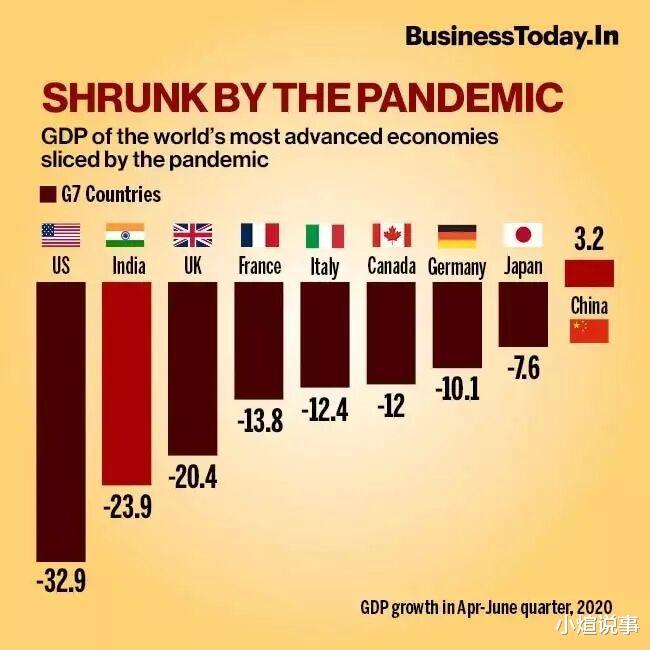 經濟倒退程度美國第一,印度第二?印度媒體的口嗨罷瞭-圖3