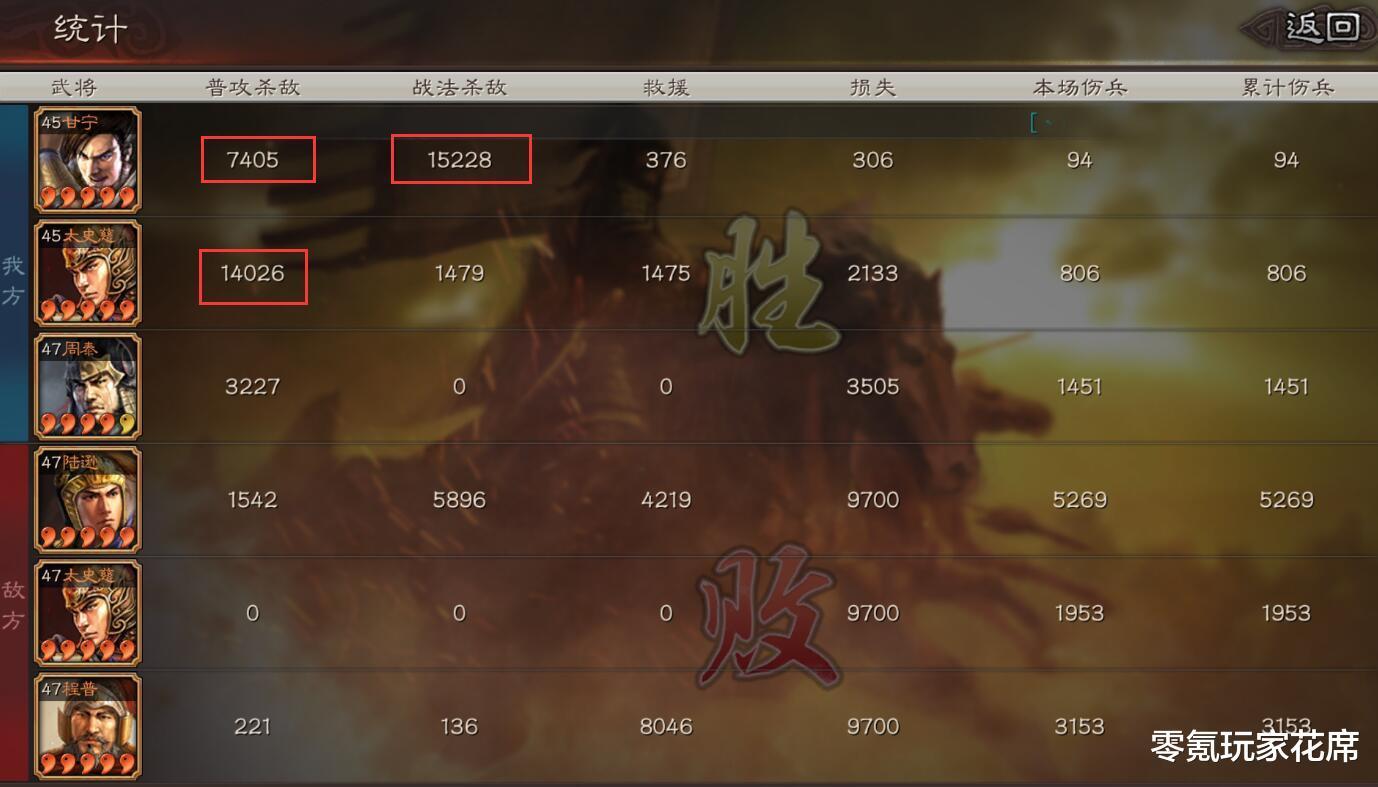 三國志戰略版:甘寧帶西涼鐵騎真的強,75%暴擊概率刀刀暴擊敵人,三回合擊敗敵軍-圖6