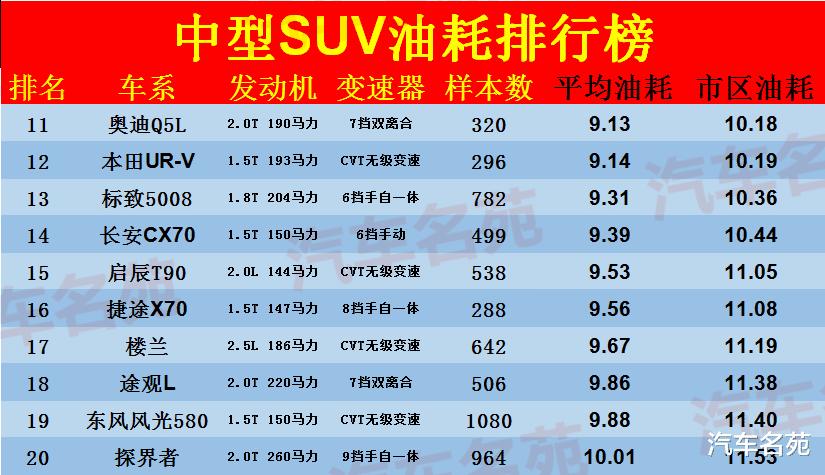 官宣!10月份中型SUV油耗排名新鮮出爐:瑞虎8很出色,途觀L第7,漢蘭達僅32!-圖3