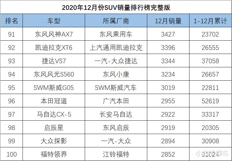 12月SUV銷量排名完整版,捷途X70再度崛起,哈弗大狗破萬-圖10