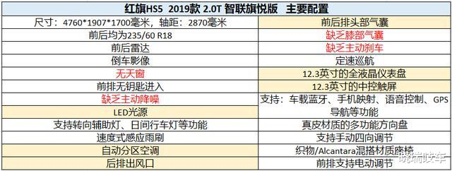 想買紅旗HS5,那就推薦買指導價不足20萬的旗享版-圖5