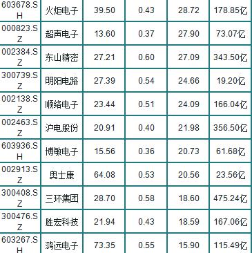 A股30隻半導體潛力股(名單),最高凈利潤增長15倍-圖5