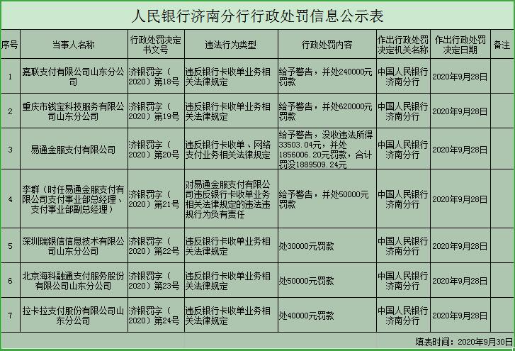 拉卡拉、瑞銀信、海科等6傢POS機構再遭央行處罰-圖3