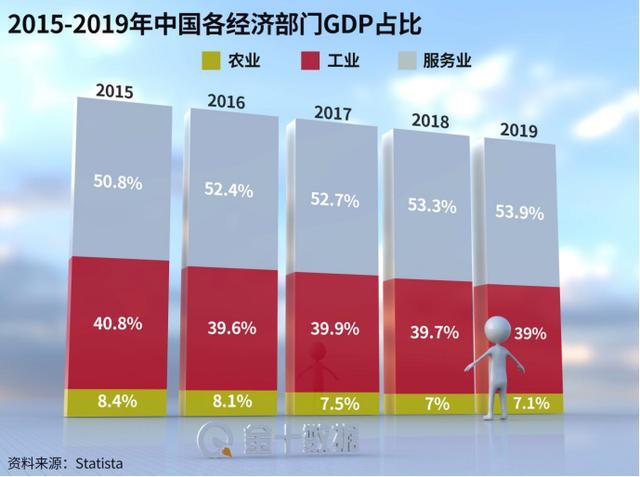 突破100萬億!中國GDP將相當於日德英法總和,明年增速或超8%?-圖2