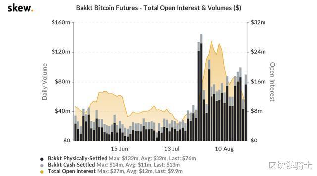 比特幣昨夜下跌原因?超5萬個比特幣期貨即將到期-圖2