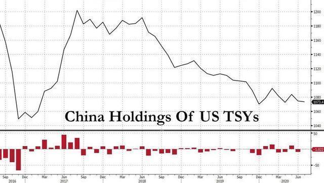 中國減1447億美債, 外媒: 或清零, 美國不敢賴掉美債, 不敢阻止運黃金-圖6