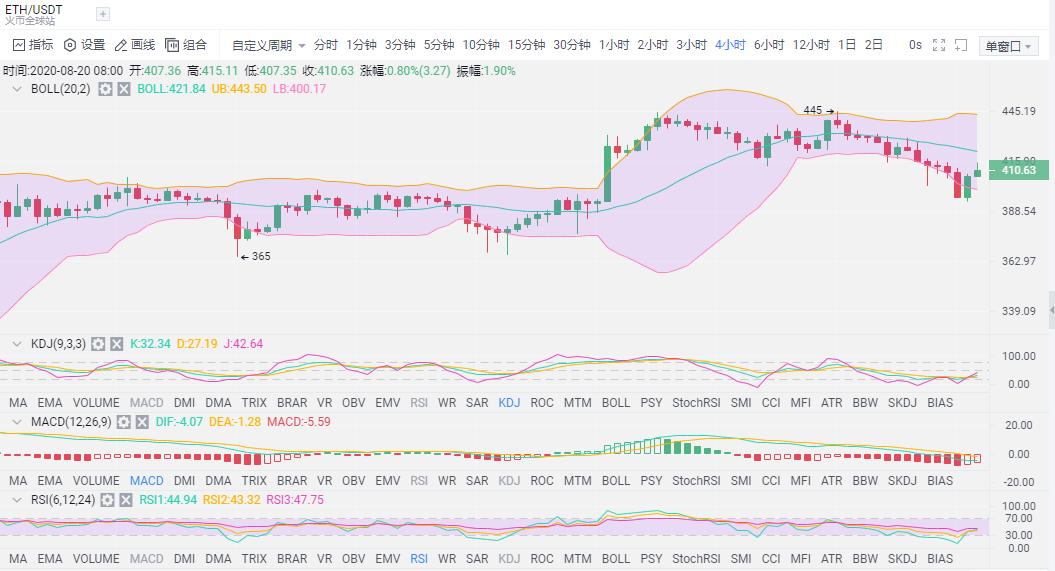 拾柒談幣:BTC行情分析空頭趨勢是否還在 插針之後 該如何自救-圖3