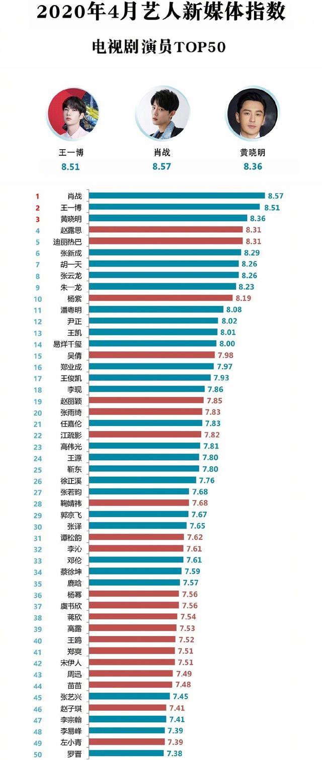 8月藝人新媒體指數:朱一龍首次登頂,王一博第四,肖戰第五-圖6