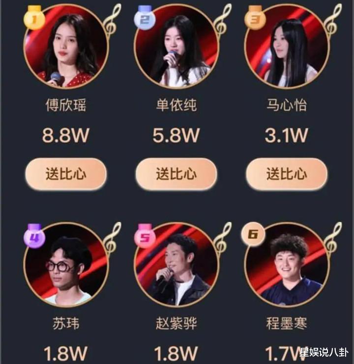 """好聲音2020:傅欣瑤獲封""""人氣學員"""",李健戰隊逆襲上位-圖4"""