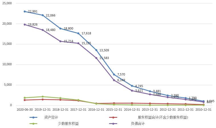 中國恒大:從財務報表看恒大!-圖2