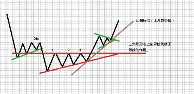 一位交易高手的投資感悟:你交易的頻次越多,說明你越不會賺錢-圖6