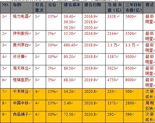 中國股市:持有三年,目標市值翻倍:核心股票從6隻擴張到10隻(附名單)-圖2