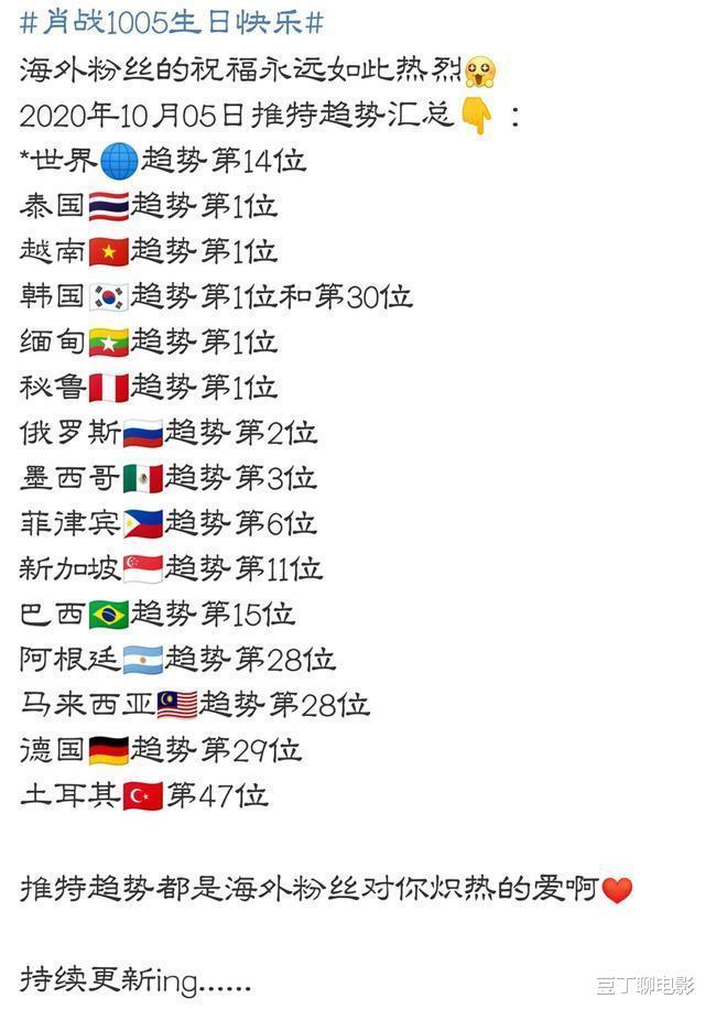 肖戰迎來29歲生日,榮登全球多國人氣榜,網友:人氣也太高瞭-圖5