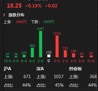 中國股市:三大指數縮量震蕩,四次上沖失敗,新一輪暴風雨開啟?-圖2