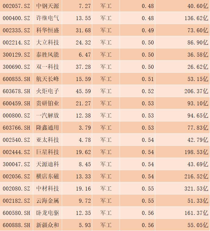 軍工板塊被低估的55隻個股名單,一股低估值僅0.1-圖2