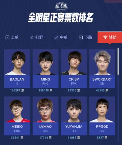英雄聯盟全明星投票,IG五人占據榜首!小鈺成最佳解說引爭議-圖7