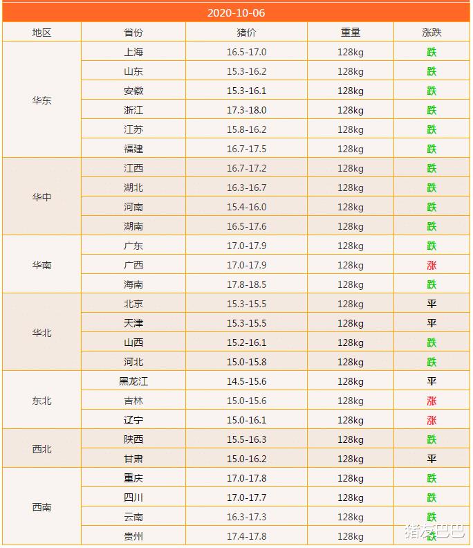 10月6日,豬價大范圍走跌,北方局地反彈,豬價要漲?答案來瞭!-圖2