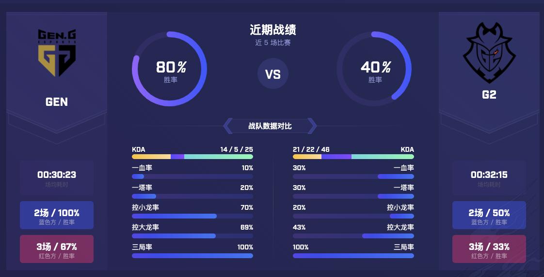 S10八强赛结束,TES让二追三创造历史,中国战队提前锁定冠亚之一插图(2)
