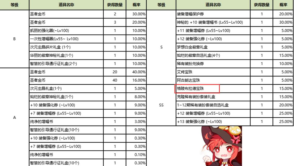 """DNF:26號全新商城分析,魔盒""""三次覺醒""""!龍珠卻埋著坑-圖3"""