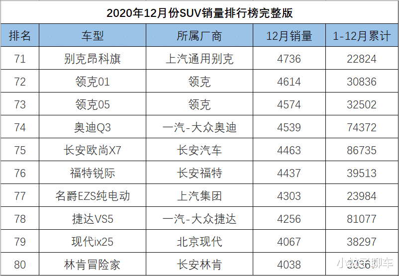 12月SUV銷量排名完整版,捷途X70再度崛起,哈弗大狗破萬-圖8