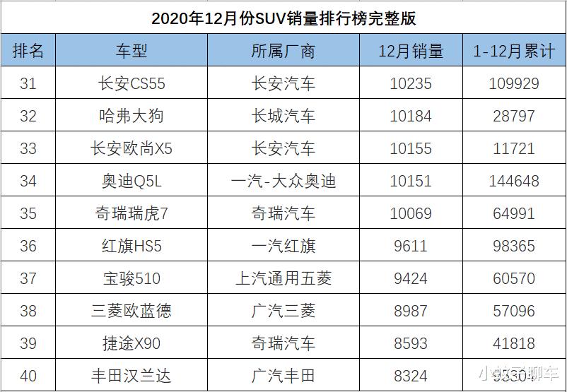 12月SUV銷量排名完整版,捷途X70再度崛起,哈弗大狗破萬-圖4