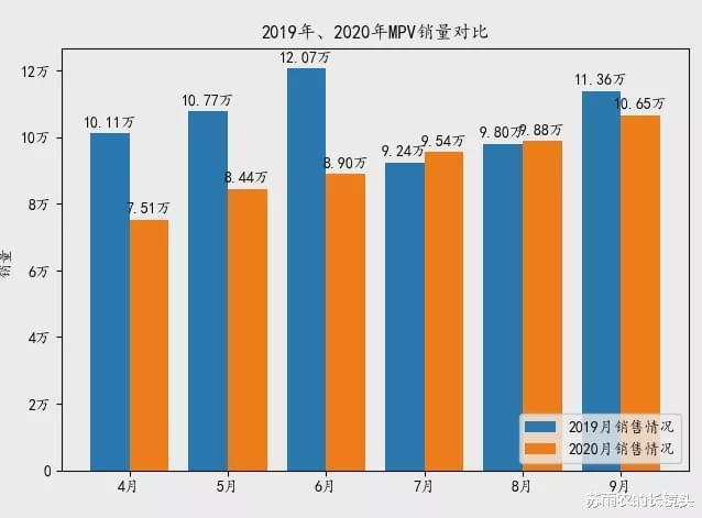 9月乘用車銷量排名:皓影跌出SUV前20 GL8月銷破2萬-圖8