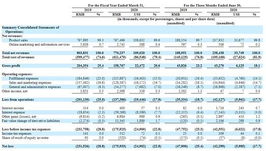 """年收入8億虧損超1億,中國寵物第一股""""流血""""上市,破發大跌28%-圖3"""