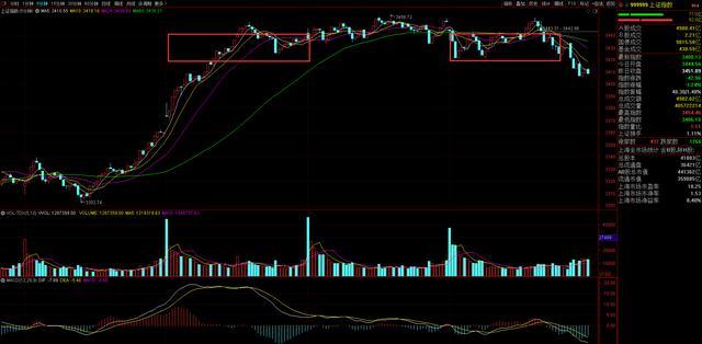 耐心持股不動,技術性高點共振,3500再考慮短線賣出-圖5