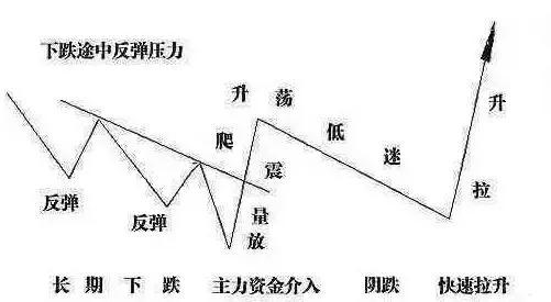 """中國股市:""""死氣沉沉""""意味著什麼?將開啟新一輪""""強降雨""""?-圖5"""