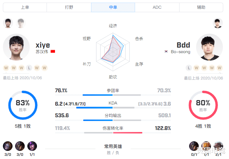 S10小組賽BO1 LGD vs GEN.G,中野發揮成勝利的關鍵-圖6